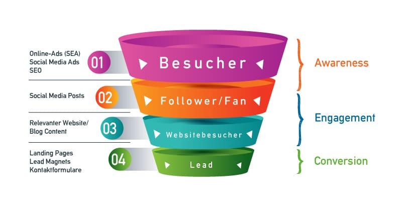B2B Leadgewinnung dargestellt durch Lead Funnel Infografik