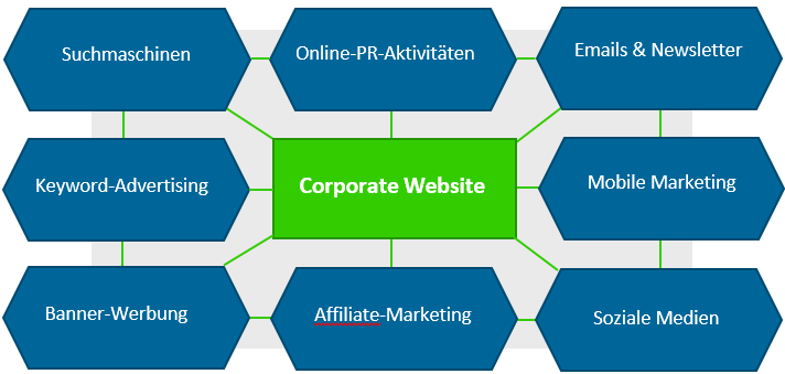Online-Marketing-Instrumente für die Corporate Website