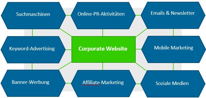 Online-Marketing-Instrumente für die Corporate Website für B2B Zielgruppen