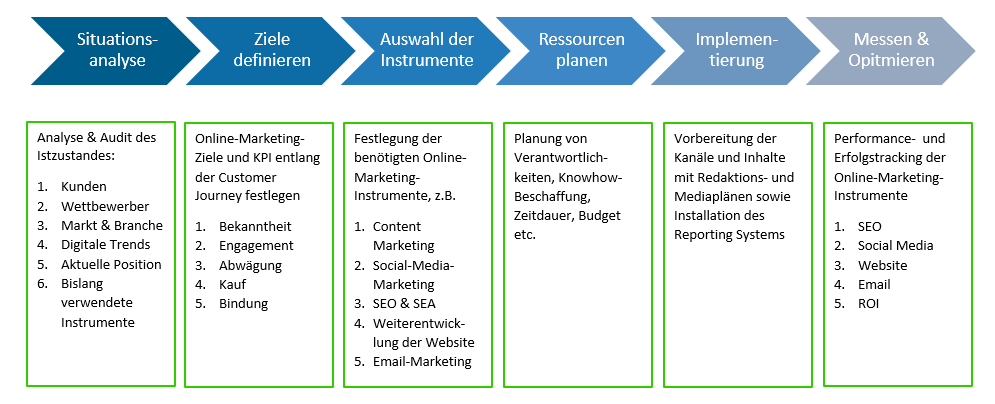 Abbildung zur Vorgehensweise bei B2B-Online-Marketing-Strategie