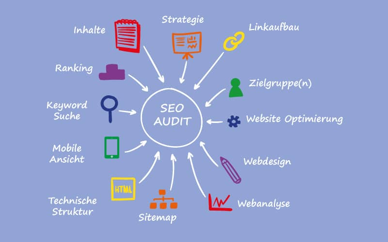 So funktioniert ein grundlegendes B2B-SEO-Audit