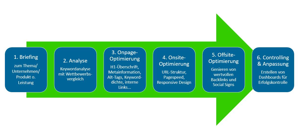 Suchmaschinenoptimierung SEO in sechs Schritten