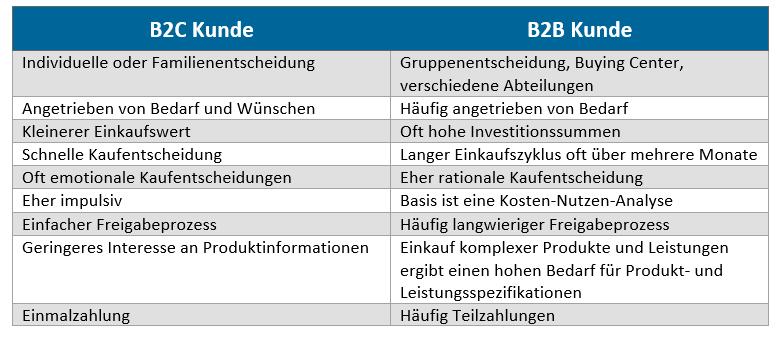 Vergleich zum Kaufverhalten B2C versus B2B Kunde